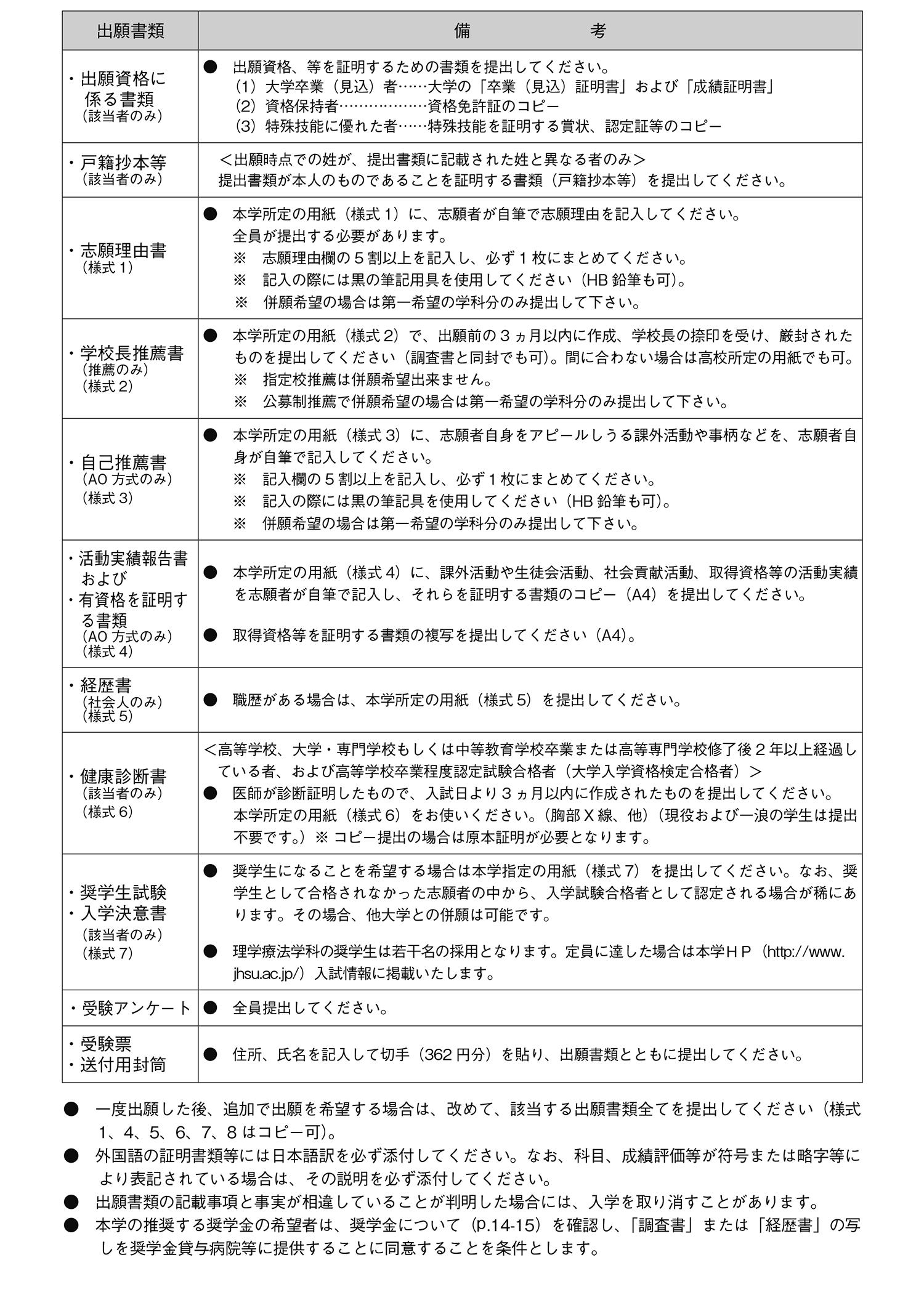 出願書類の注意事項